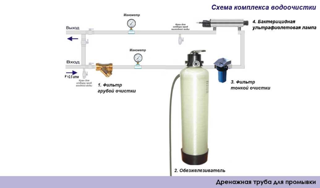 Схема водоочистки от железа и марганца