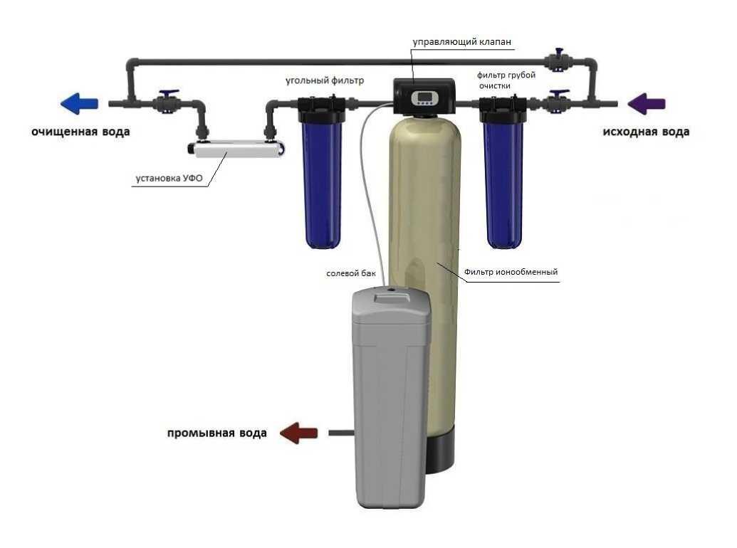 Схема водоочистки и водоподготовки от солей жесткости