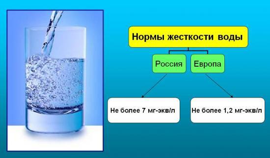 Общая жесткость воды