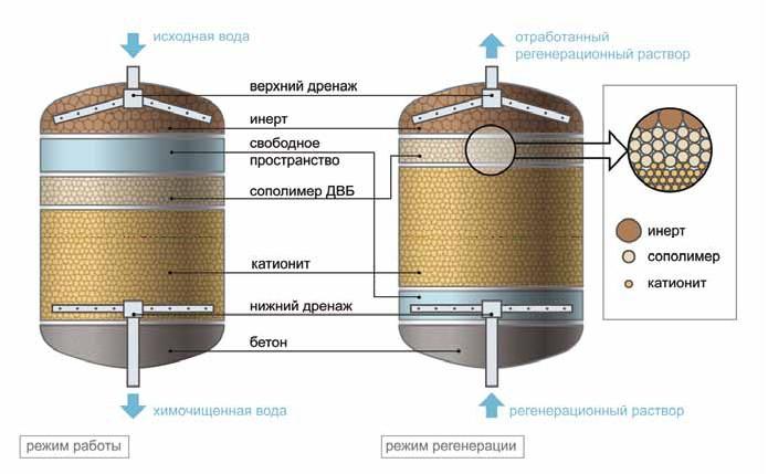 Натрий катионитовый фильтр: принцип работы